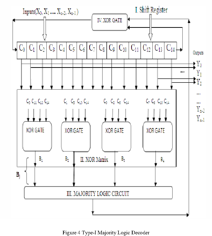 Figure 4 From Fpga Implementation Of Fast Error Correction And Circuit Diagram With Decoder Shift Register Type I Majority Logic
