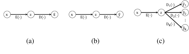 Figure 3 for Representation Learning by Reconstructing Neighborhoods