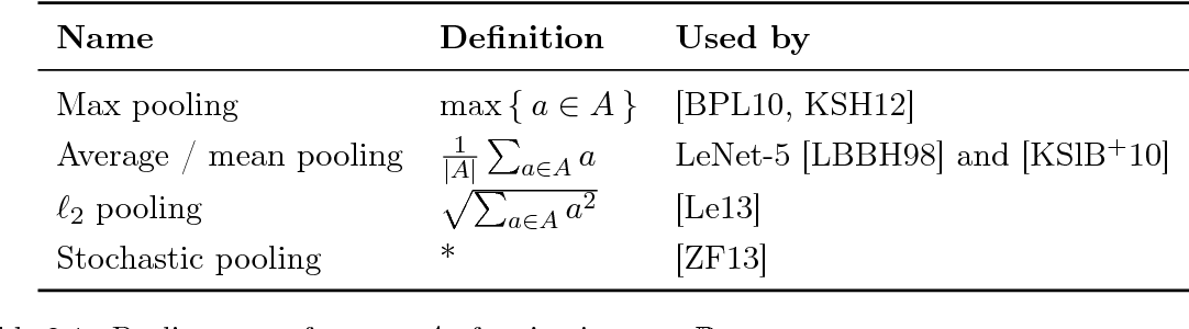 Figure 2 for Analysis and Optimization of Convolutional Neural Network Architectures