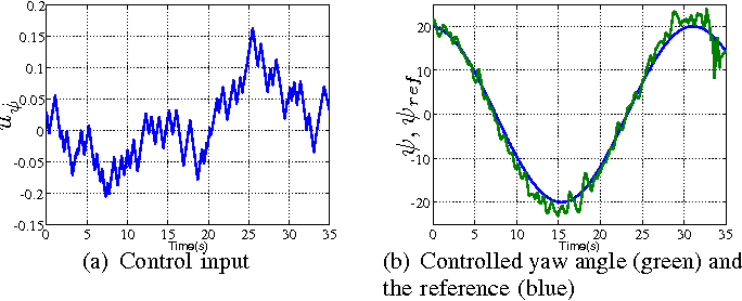 Figure 2 from Python code generation for explicit MPC in MPT