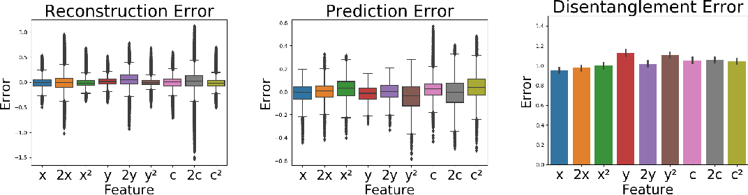 Figure 3 for Disentangling Influence: Using Disentangled Representations to Audit Model Predictions