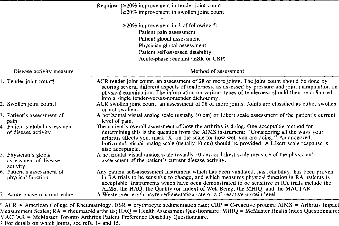 Table 3 from American College of Rheumatology  Preliminary