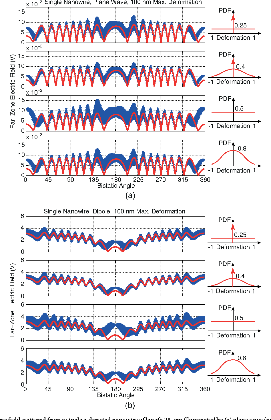 Figure 4 from Computational Electromagnetic Analysis of