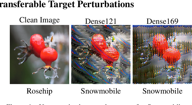 Figure 3 for On Generating Transferable Targeted Perturbations