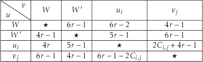 Figure 1 for Fine-Grained Complexity and Algorithms for the Schulze Voting Method
