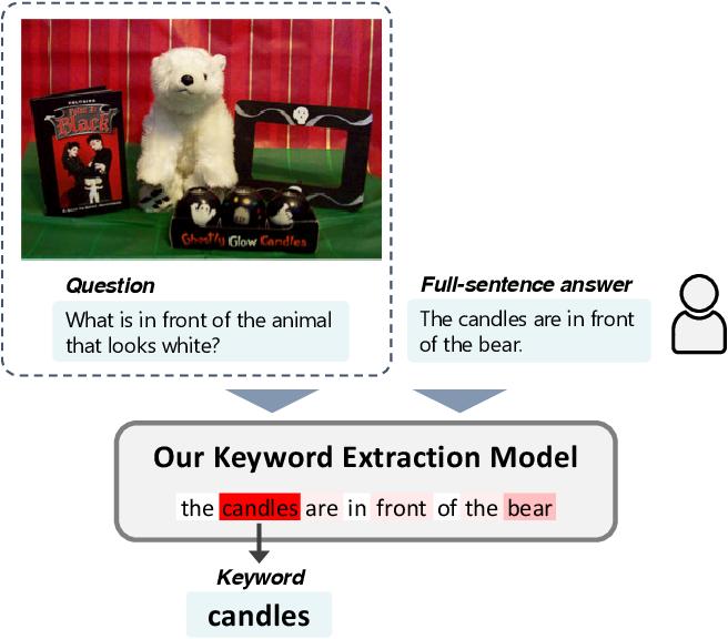 Figure 1 for Unsupervised Keyword Extraction for Full-sentence VQA