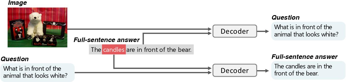 Figure 3 for Unsupervised Keyword Extraction for Full-sentence VQA