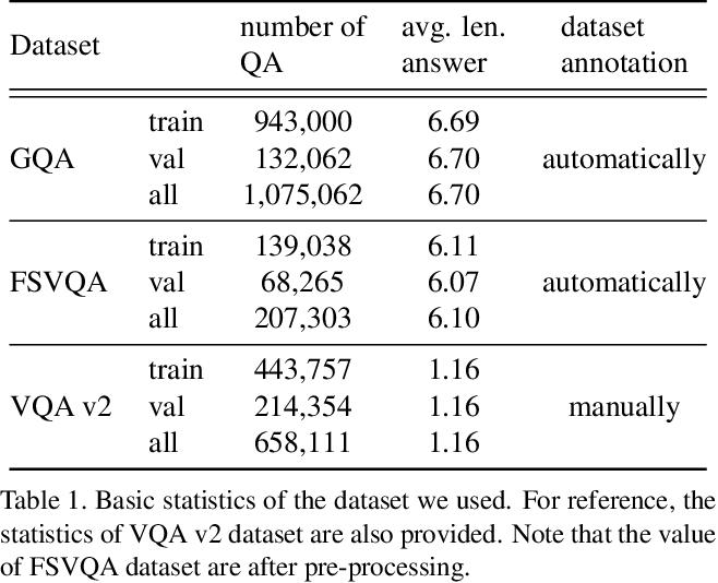 Figure 2 for Unsupervised Keyword Extraction for Full-sentence VQA