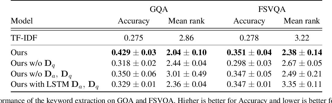 Figure 4 for Unsupervised Keyword Extraction for Full-sentence VQA