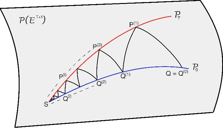 Figure 1 for Schrödinger Bridge Samplers