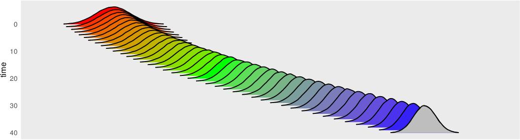 Figure 2 for Schrödinger Bridge Samplers