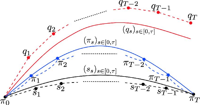Figure 3 for Schrödinger Bridge Samplers