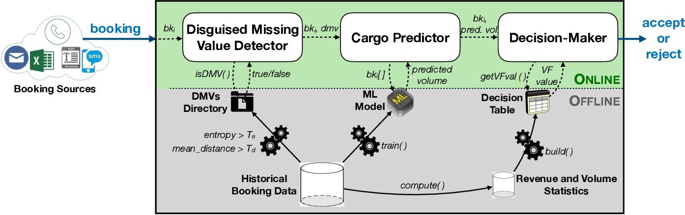 Figure 3 for AI-CARGO: A Data-Driven Air-Cargo Revenue Management System