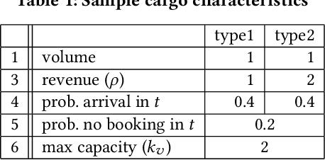 Figure 2 for AI-CARGO: A Data-Driven Air-Cargo Revenue Management System