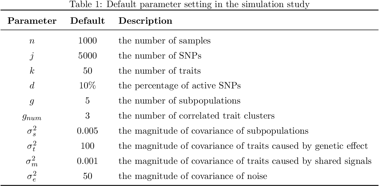 Figure 2 for A Sparse Graph-Structured Lasso Mixed Model for Genetic Association with Confounding Correction