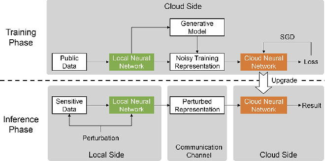 Figure 4 for Not Just Privacy: Improving Performance of Private Deep Learning in Mobile Cloud