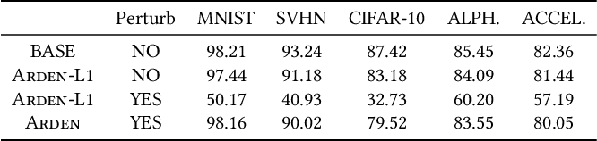 Figure 3 for Not Just Privacy: Improving Performance of Private Deep Learning in Mobile Cloud