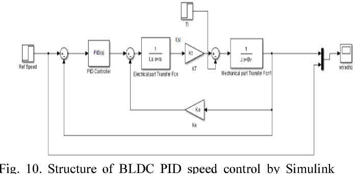 design of self tuning fuzzy controller A design of pid parameters self-tuning fuzzy control system and its incorporation with practical realization on plc liu hongling, jiang chuanwen, zhang yan.