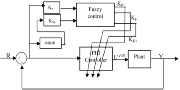 Speed control of BLDC motor by using PID control and self-tuning