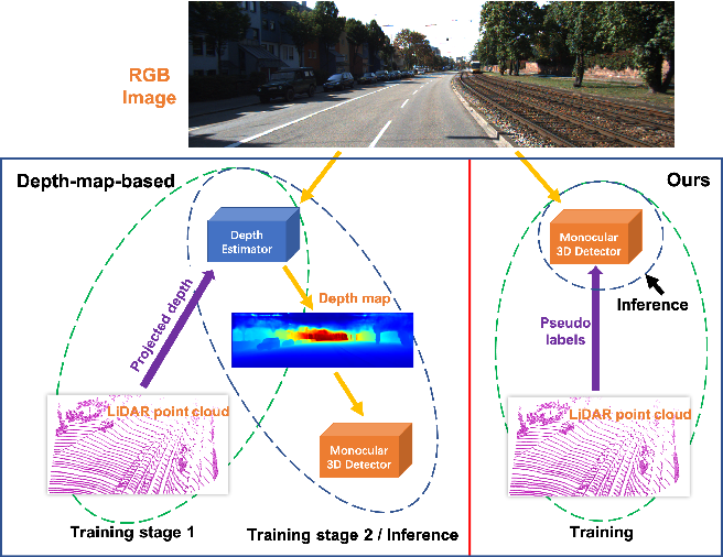 Figure 1 for Lidar Point Cloud Guided Monocular 3D Object Detection