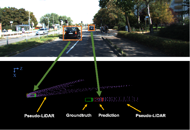 Figure 3 for Lidar Point Cloud Guided Monocular 3D Object Detection
