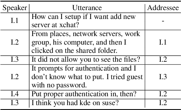 Figure 1 for MPC-BERT: A Pre-Trained Language Model for Multi-Party Conversation Understanding