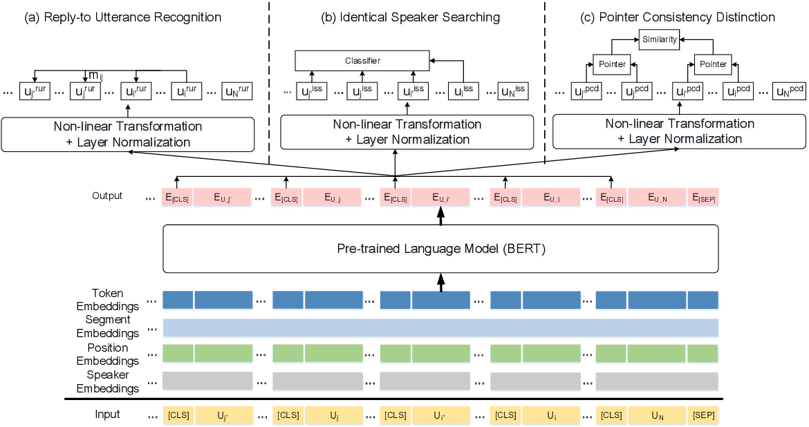 Figure 2 for MPC-BERT: A Pre-Trained Language Model for Multi-Party Conversation Understanding