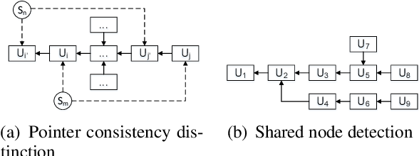 Figure 3 for MPC-BERT: A Pre-Trained Language Model for Multi-Party Conversation Understanding