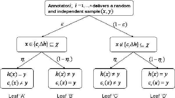 Figure 1 for Mechanism Design for Cost Optimal PAC Learning in the Presence of Strategic Noisy Annotators
