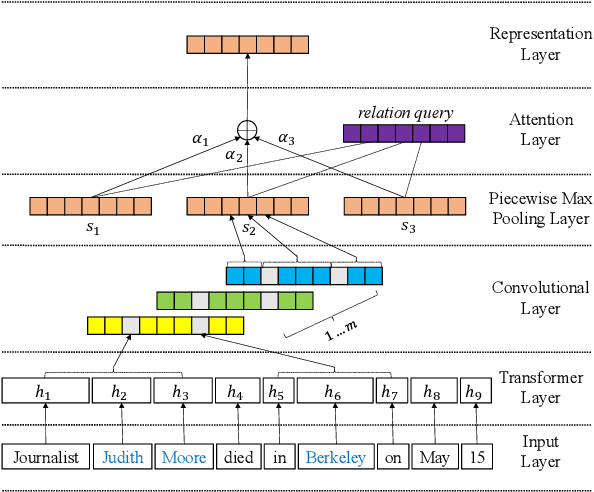 Figure 2 for Knowing False Negatives: An Adversarial Training Method for Distantly Supervised Relation Extraction