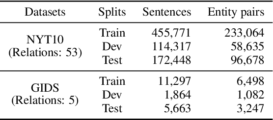 Figure 4 for Knowing False Negatives: An Adversarial Training Method for Distantly Supervised Relation Extraction