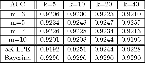 Figure 2 for Learning Minimum Volume Sets and Anomaly Detectors from KNN Graphs