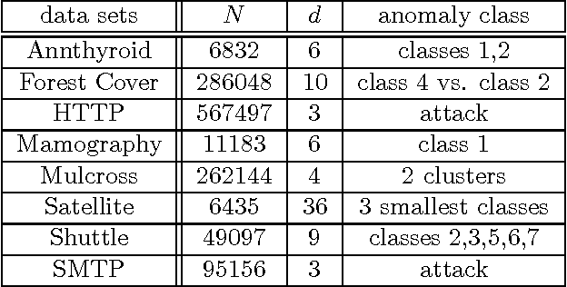 Figure 4 for Learning Minimum Volume Sets and Anomaly Detectors from KNN Graphs