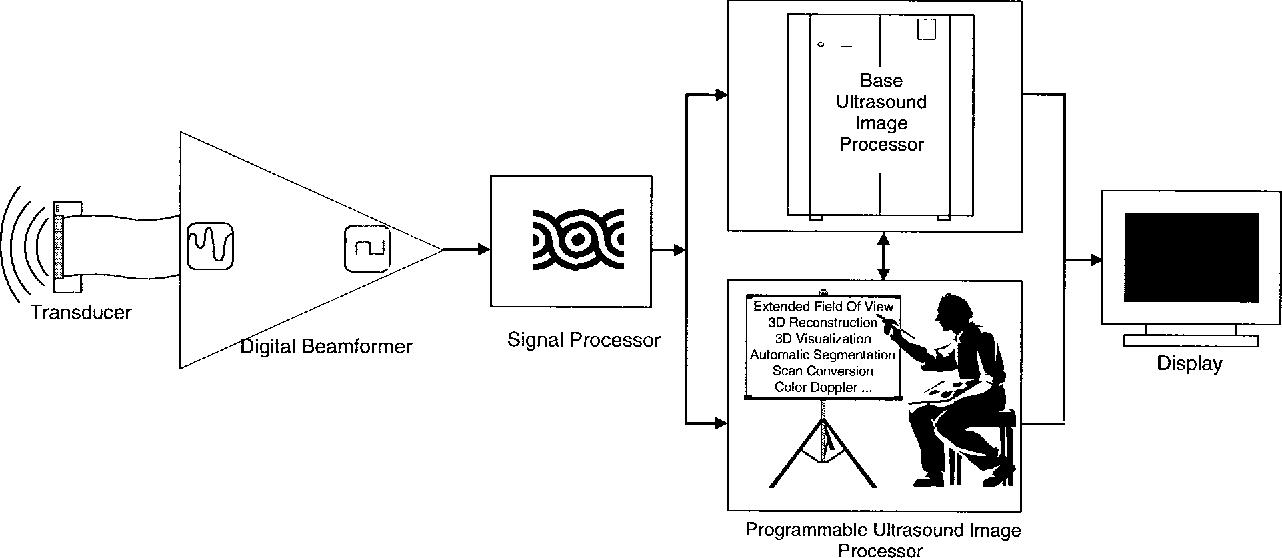 Programmable Ultrasound Imaging Using Multimedia Technologies A