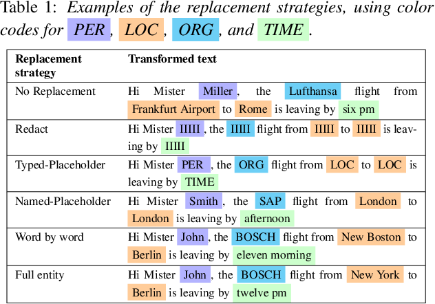 Figure 1 for Privacy Guarantees for De-identifying Text Transformations