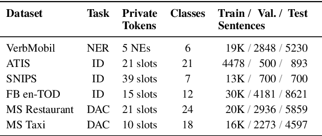 Figure 4 for Privacy Guarantees for De-identifying Text Transformations