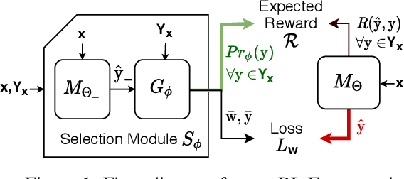 Figure 1 for Neural Learning of One-of-Many Solutions for Combinatorial Problems in Structured Output Spaces