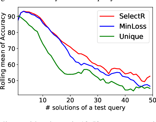 Figure 3 for Neural Learning of One-of-Many Solutions for Combinatorial Problems in Structured Output Spaces