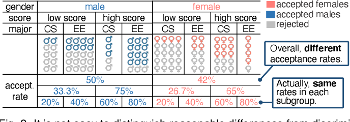 Figure 2 for Visual Analysis of Discrimination in Machine Learning
