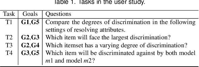 Figure 1 for Visual Analysis of Discrimination in Machine Learning