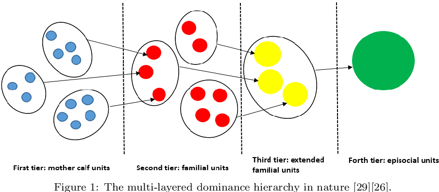 Figure 2 for Evolution of Cooperative Hunting in Artificial Multi-layered Societies