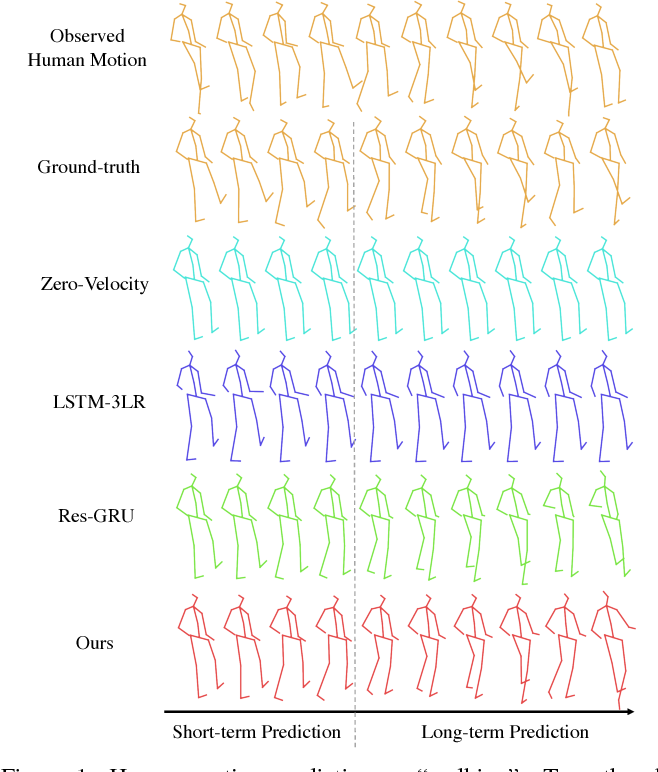 Figure 1 for Long-Term Human Motion Prediction by Modeling Motion Context and Enhancing Motion Dynamic