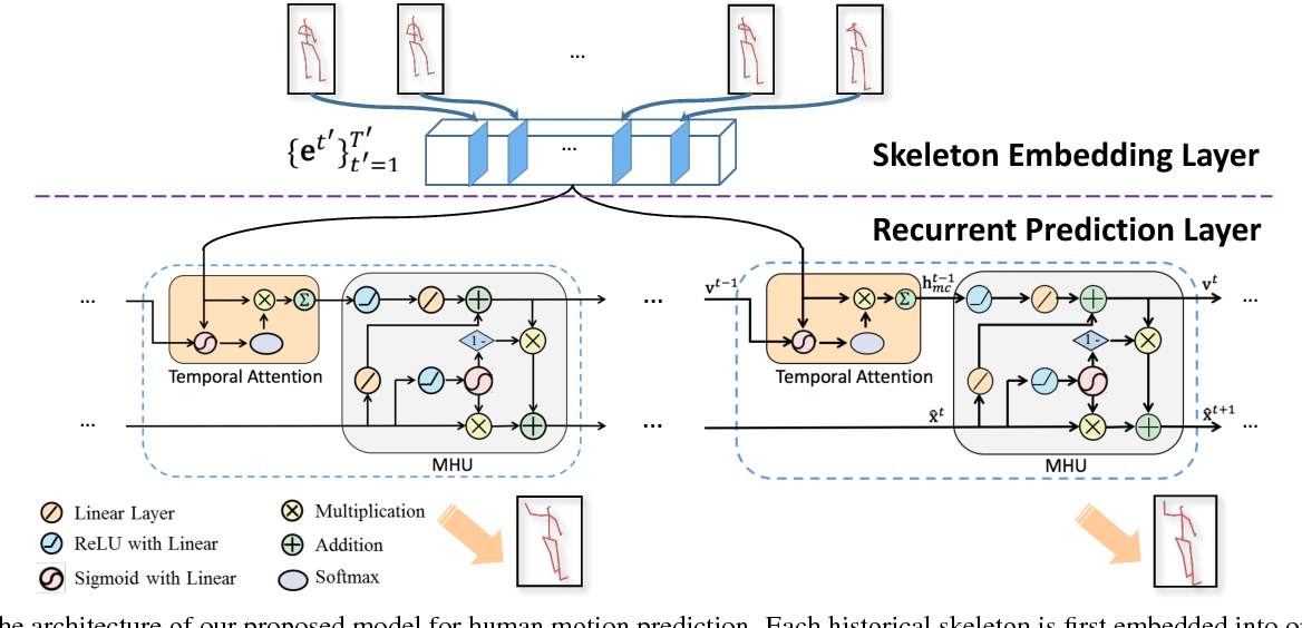 Figure 3 for Long-Term Human Motion Prediction by Modeling Motion Context and Enhancing Motion Dynamic