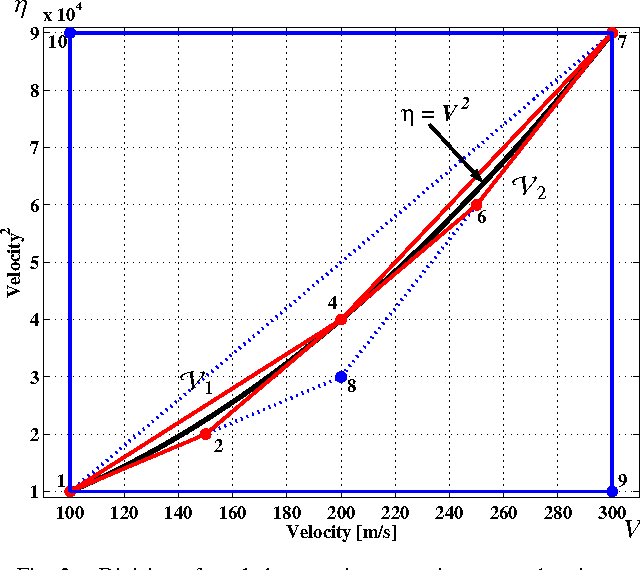 Fig. 2. Division of a whole operating range into two subregions.