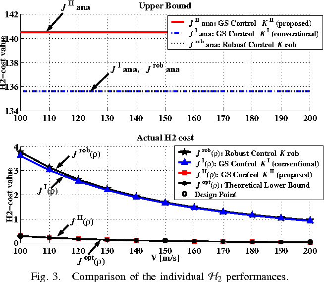 Fig. 3. Comparison of the individual H2 performances.