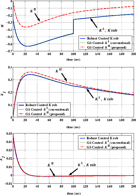 Fig. 4. Time-response simulation encountering switching action.