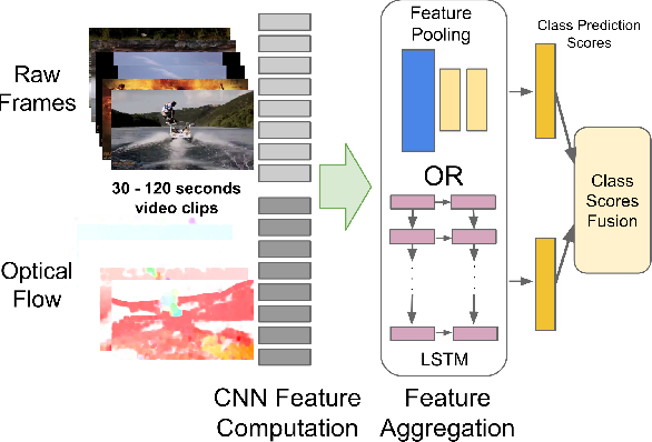 Figure 1 for Beyond Short Snippets: Deep Networks for Video Classification