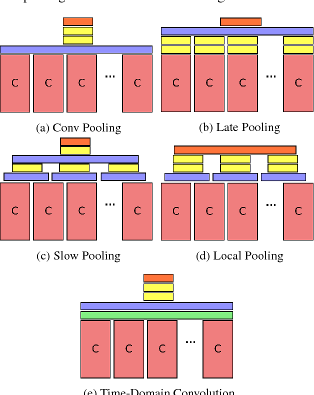 Figure 3 for Beyond Short Snippets: Deep Networks for Video Classification