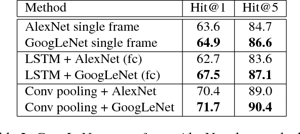 Figure 4 for Beyond Short Snippets: Deep Networks for Video Classification