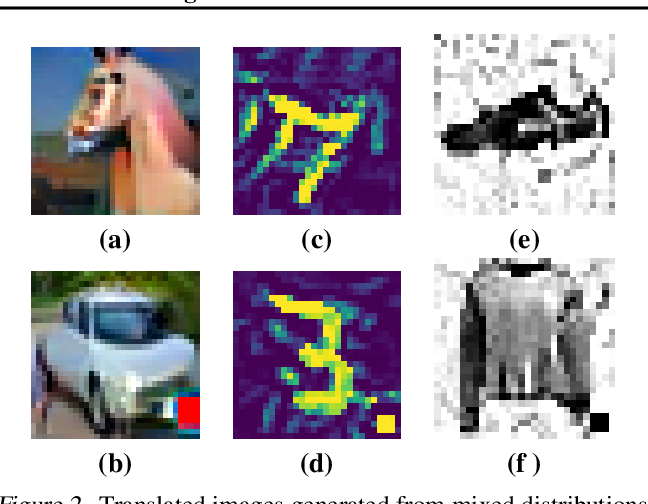 Figure 3 for Exposing Backdoors in Robust Machine Learning Models